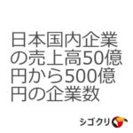 日本国内企業の売上高50億円から500億円の企業数